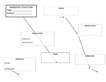 Narrative Structure Diagram