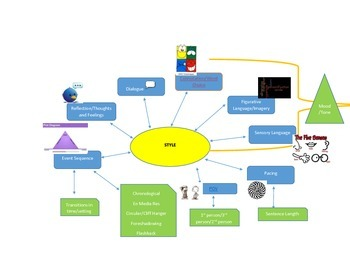 Narrative Writing Hyperlinked Visual Resource