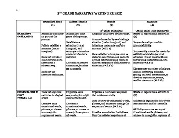 Narrative Writing Rubric for 5th Grade