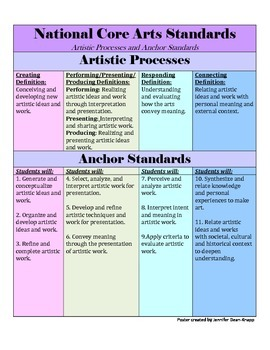 National Common Core Arts Standards