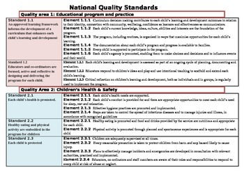 National Quality Standards quick look template
