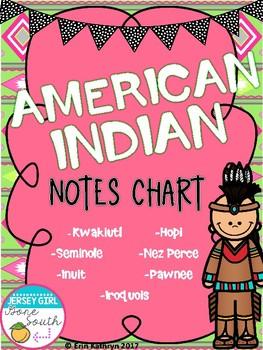 Native American Notes Chart - Hopi, Inuit, Kwakiutl, Pawne