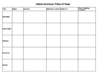 Native American Tribes of Texas- Graphic Organizer