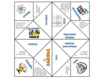 Nature of Science/Scientific Method Vocabulary