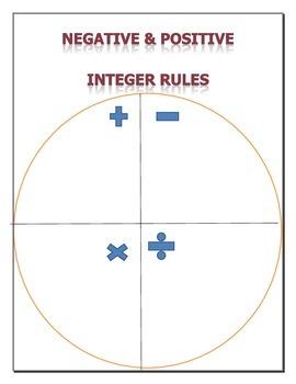 Negative/Positive integer basic operations fill in activit
