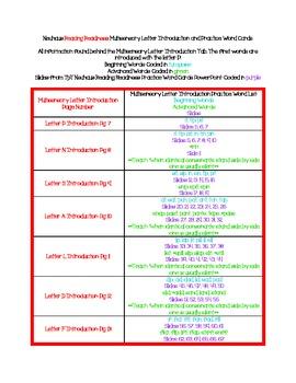 Neuhaus Reading Readiness Practice Word Card Correlation t