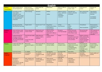 New Curriculum English Overview - colour