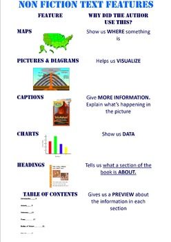Non Fiction Text Features Poster
