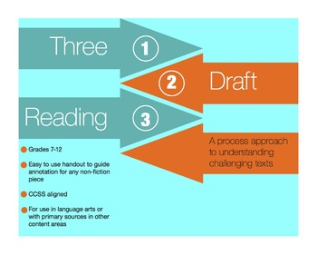 Non-fiction 3 Draft Reading Process for the Common Core