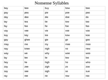 Nonsense syllables for articulation practice