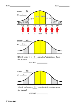 Normal Distribution - Standard Deviation, Z-Score, Mean