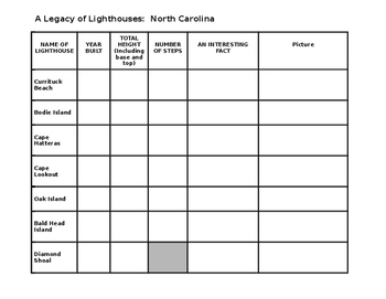 North Carolina Lighthouse Research Compatible with Google