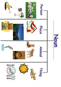 Nouns and Verbs Using Thinking Maps