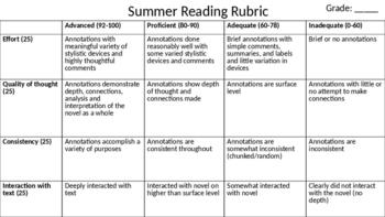 Novel Annotations Rubric