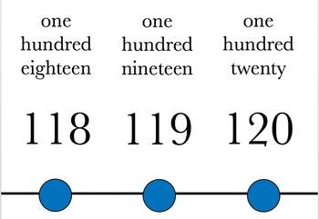 Number line -20 through 120