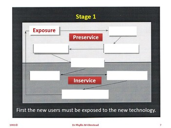 Olmstead's Model for Implementation of Technology