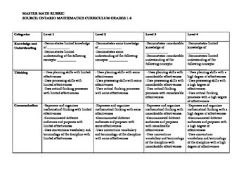 Ontario General Math Rubric
