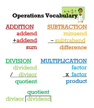 Operations Vocabulary Poster