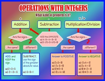 Operations With Integers Graphic Organizer Poster with Car