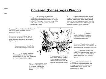 Oregon Trail Covered Wagon Diagram