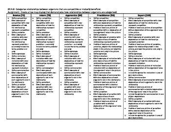Organism Interactions Poster Rubric