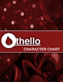 Othello Character Charts & Answers