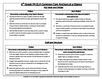 PA Common Core 6th Grade ELA Anchors at a Glance