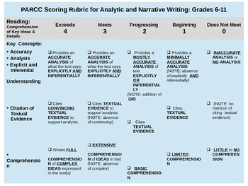 PARCC Rubric Simplified