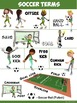PE Poster Bundle: Team Sports- 6 Sport Skill and 6 Sport T