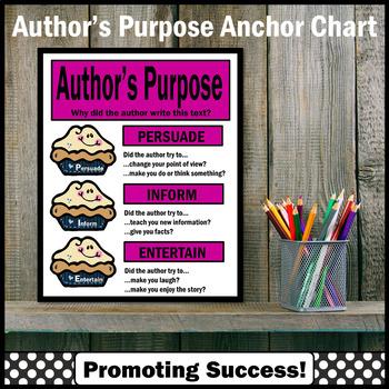 Author's Purpose Get PIE'd Reading Strategies Poster