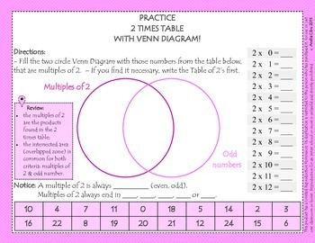PRACTICE THE TIMES TABLES 0-12 & THE MULTIPLES THROUGH VEN