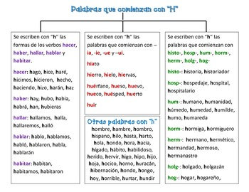 "Spanish Words Spelled with ""H"" (Palabras que comienzan con hache)"