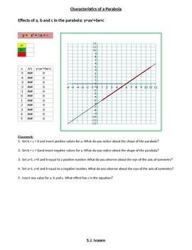 Parabola Characteristics