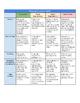 Paragraph Evaluation Rubric for English, ELA, ESL/ELL