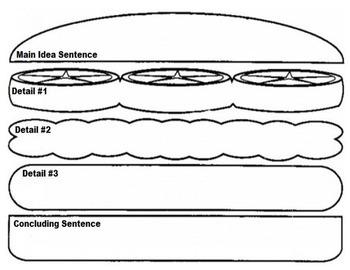 Paragraph Sandwich