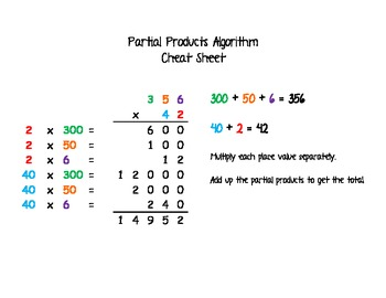 Partial Products Algorithm Cheat Sheet