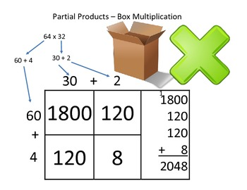 Partial Products Blank - Box Multiplication (2 digit by 2 Digit)