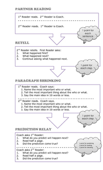 Partner Reading Strategy-PALS