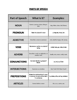 Parts of Speech - Graphic Organizer (Black and White)