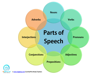Parts of Speech Poster Series