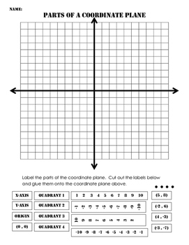 Parts of a Coordinate Plane