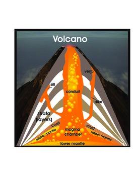 Parts of a Volcano
