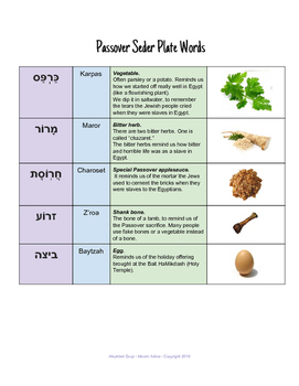 Passover Seder Plate Vocabulary Sheet & Bonus Picture-Word