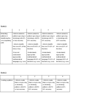 Patterning & Algebra Rubrics Gr. 1-3
