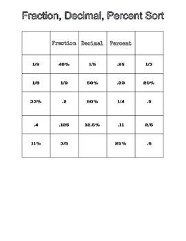 Percent Fraction Decimal Sorting Activity