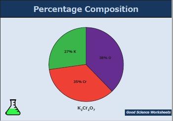 Percentage Composition - Presentation