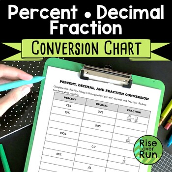 Percent Decimal Fraction - Conversion Chart Worksheet