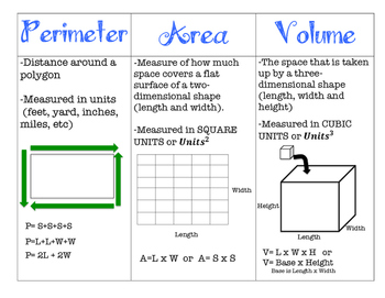 Perimeter, Area, and Volume Poster/Handout