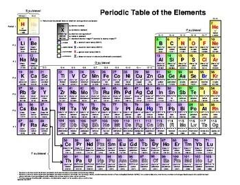 Periodic Table, 1-118, PDF