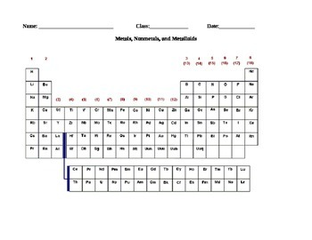 Periodic Table - Metals, Nonmetals, Metalloids Worksheet/Activity